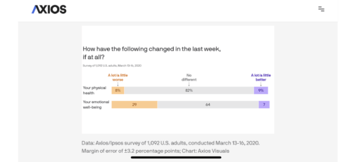 COVID-mental-health-changes-physical-health-decline-challenge-axios-data-supportiv-19-coronavirus-stats-graph